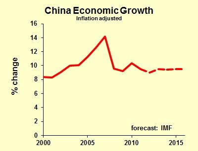 Twarde lądowanie dla chińskiejgospodarki?