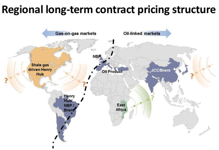 LNG ceny