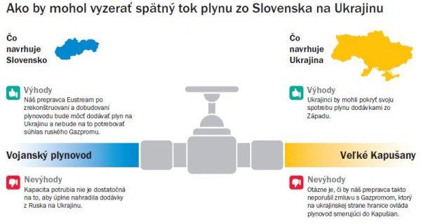 Gasunie i Gazprom o Nord Stream. Turcja proponuje nową trasę South Stream. Co z rewersem słowackim dlaUkrainy?