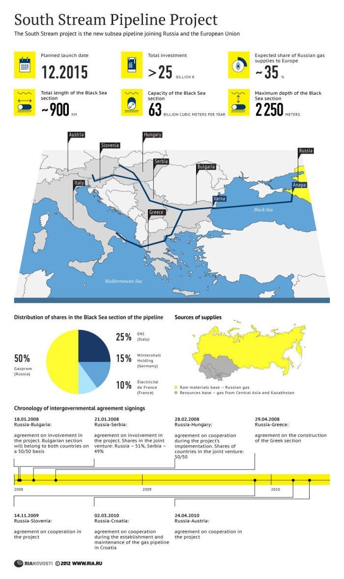 Założenia projektu South Stream. Mogą jeszcze zostać zrewidowane, w zależności od polityki Europy wobec Rosji. Węgry stają po stronie projektu.