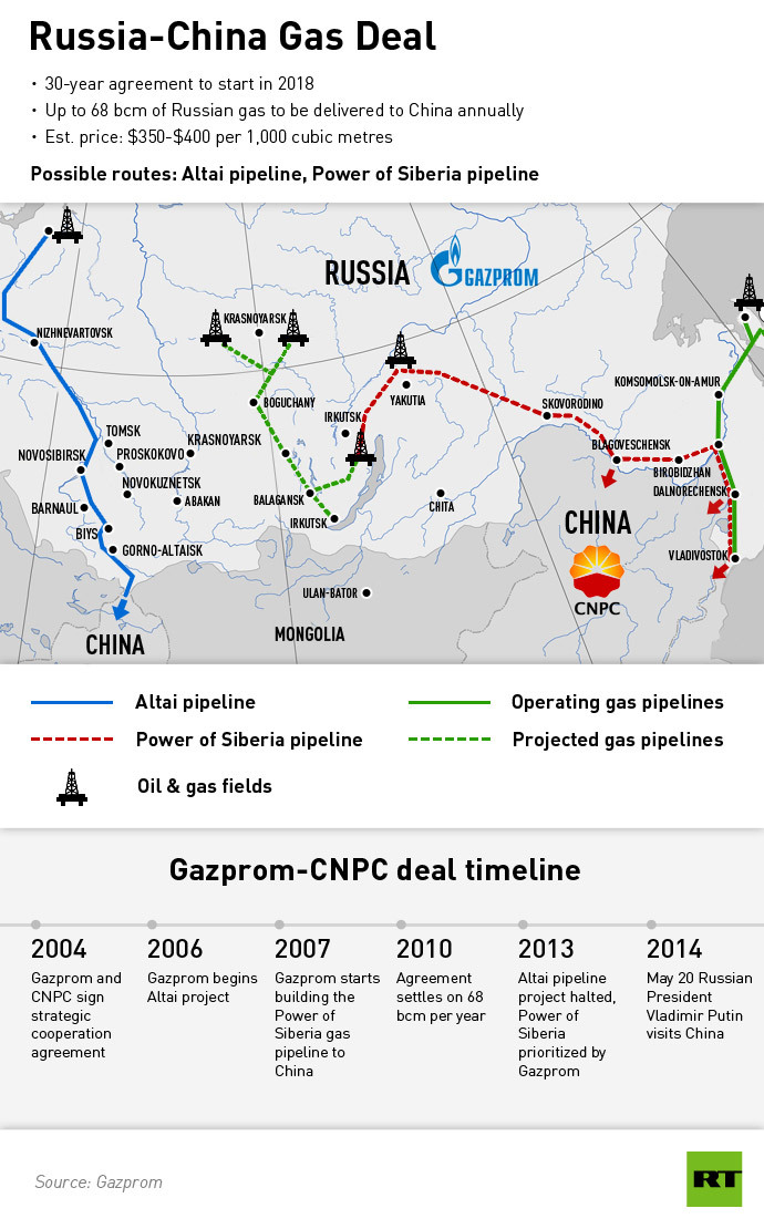 Infrastruktura we wschodniej cześci. Umowa gazowa, której nie zdołali dziś w Szanghaju podpisać Rosjanie uwzględnia transport surowca Siłą Syberii - gazociągiem, który dopiero ma powstać zaznaczonym na czerwono.