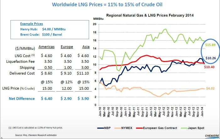 Ceny LNG w lutym 2014 roku (Cheniere Energy)