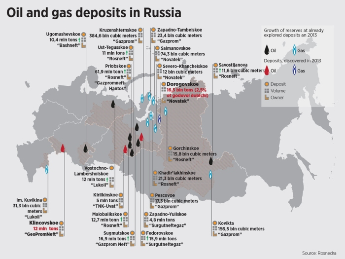 Jeżeli rozróżnimy surowce na te słane obecnie do Europy i te które mogą powędrować do Azji, zrozumiemy jakie naprawdę jest znaczenie umowy gazowej Chiny-Rosja