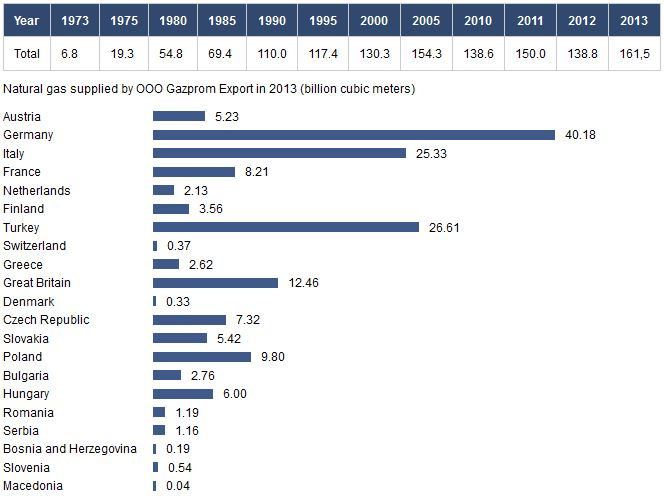 Eksport gazu od Gazpromu do klientów europejskich w minionych latach