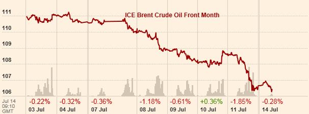 Obawy o PGNiG. Rosjanie w Argentynie i na Kubie. Ropa drożeje ze względu na sytuację na Bliskim Wschodzie i wLibii