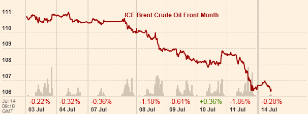 Cena baryłki ropy naftowej Brent poszła nieco w górę ze względu na obawy o sytuację w Libii, Iraku i finał rozmów atomowych P5+1 z Iranem (Grafika: Financial Times)