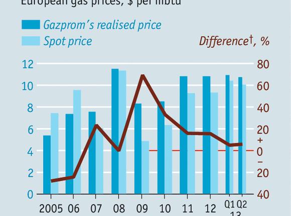 Gazprom gotów na wprowadzenie cen spotowych. 8 sposobów na uniezależnienie Ukrainy od dostaw rosyjskiegogazu.