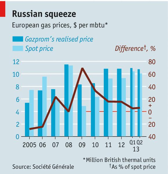 Ceny gazu spotowe i Gazpromu (Grafika: The Economist)
