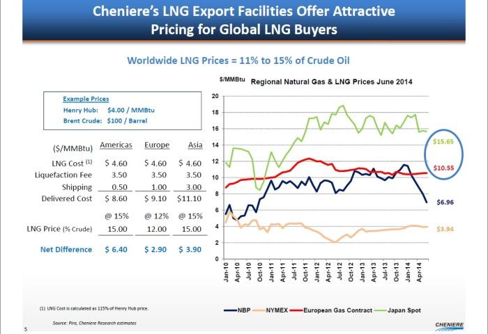 Porównanie cen LNG na rynkach światowych z kwietnia 2014 (Źródło: Cheniere Energy)