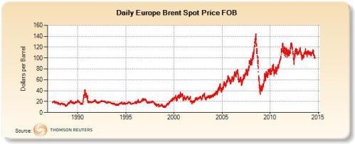 Wahania ceny baryłki ropy naftowej Brent w ostatnich latach.