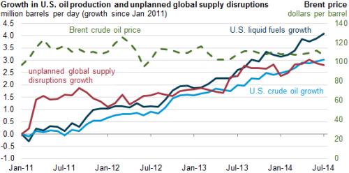 EIA: Wzrost wydobycia węglowodorów w USA równoważy wahania cen ropy naftowej, które normalnie byłyby duże, jeśli wziąć pod uwagę zawirowania geopolityczne.