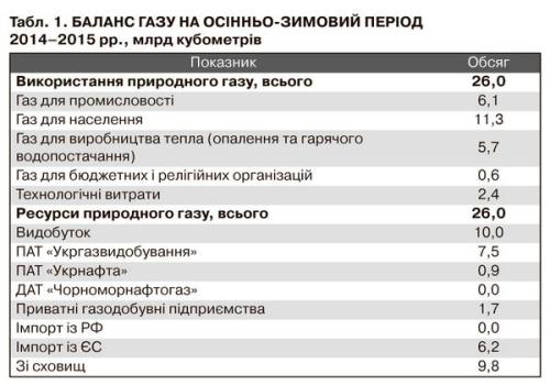 Wyliczenia Naftogazu na temat bilansu gazowego w okresie jesienno-zimowym 2014.