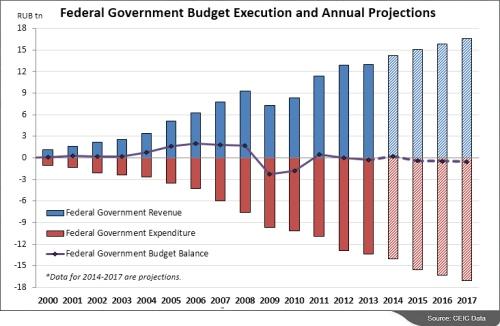 Zależność rosyjskiego budżetu od ceny ropy naftowej. Źródło: Forbes