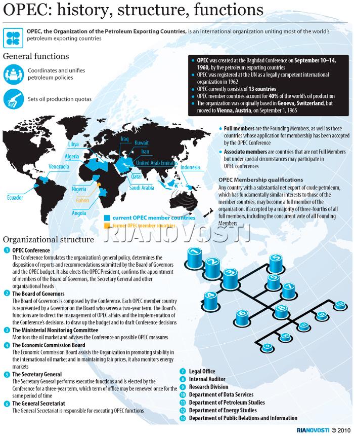 Podstawowe informacje na temat OPEC.