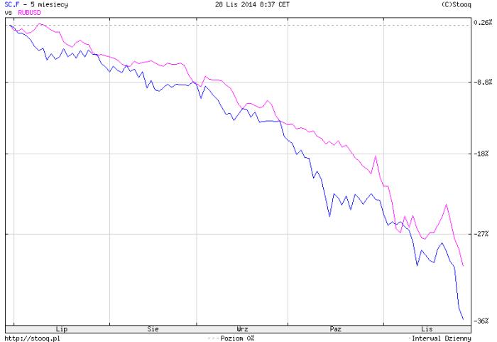 RUB USD do Brent, dzisiaj o 8.35 polskiego czasu.