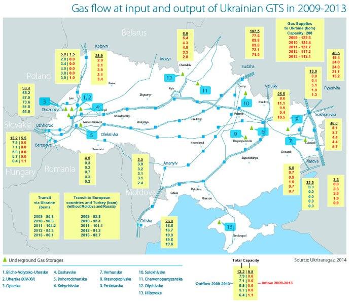 Ukraiński system przesyłowy gazu w 2014 roku - Naftogaz.