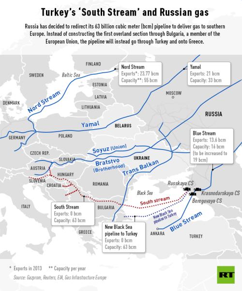Rosyjska propozycja projektu Turkish Stream.
