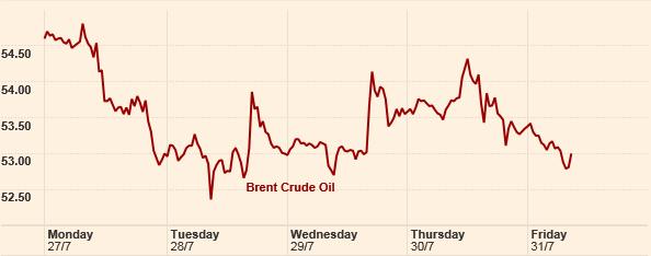 Cena ropy naftowej pod koniec lipca 2015 roku. Źródło: Financial Times.