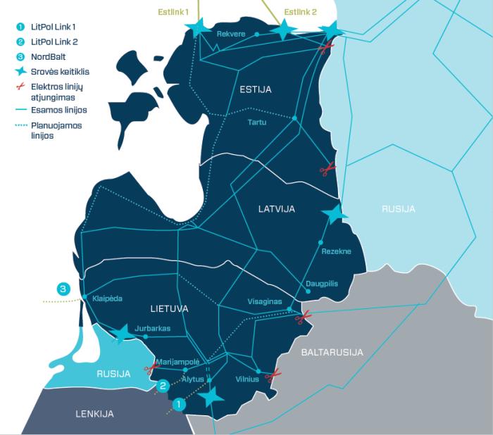 System elektroenergetyczny krajów bałtyckich, LitPol Link i NordBalt