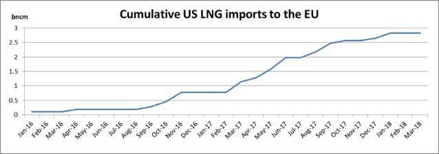 LNG z USA w Europie. Grafika: Komisja Europejska