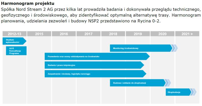 Opóźnienie Nord Stream 2 w nietechnicznym podsumowaniu w jęz. polskim. Grafika: Nord Stream 2 AG.