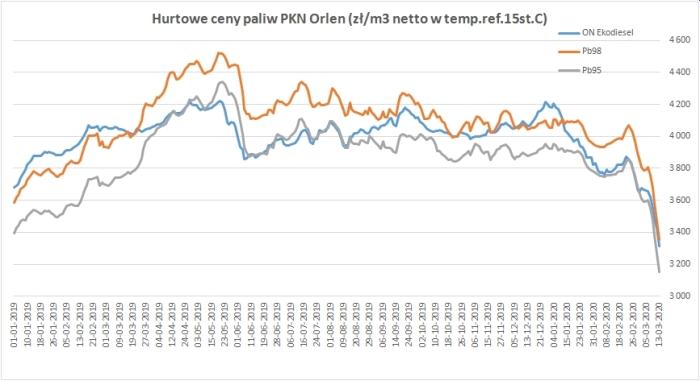 Ceny hurtowe PKN Orlen w marcu. Fot. PIPP