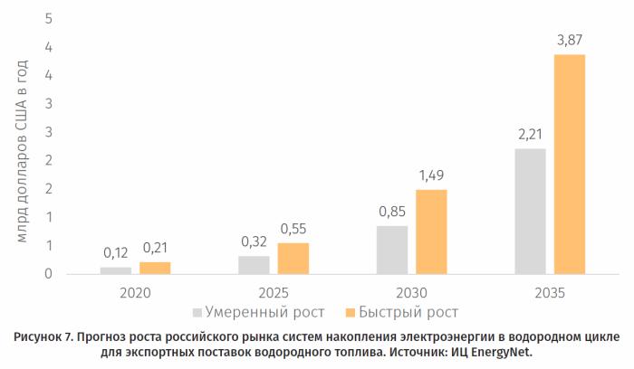 Fioletowy wodór z Rosji. Grafika: EnergyNET