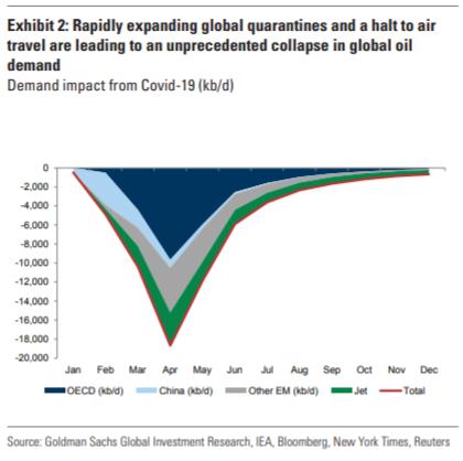Prognoza spadku popytu na ropę. Grafika: Goldman Sachs