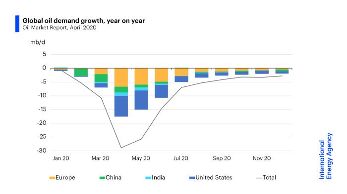 Popyt na ropę w 2020 roku. Grafika: MAE