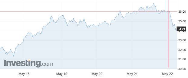 Cena ropy Brent w maju. Grafika: Investing.com