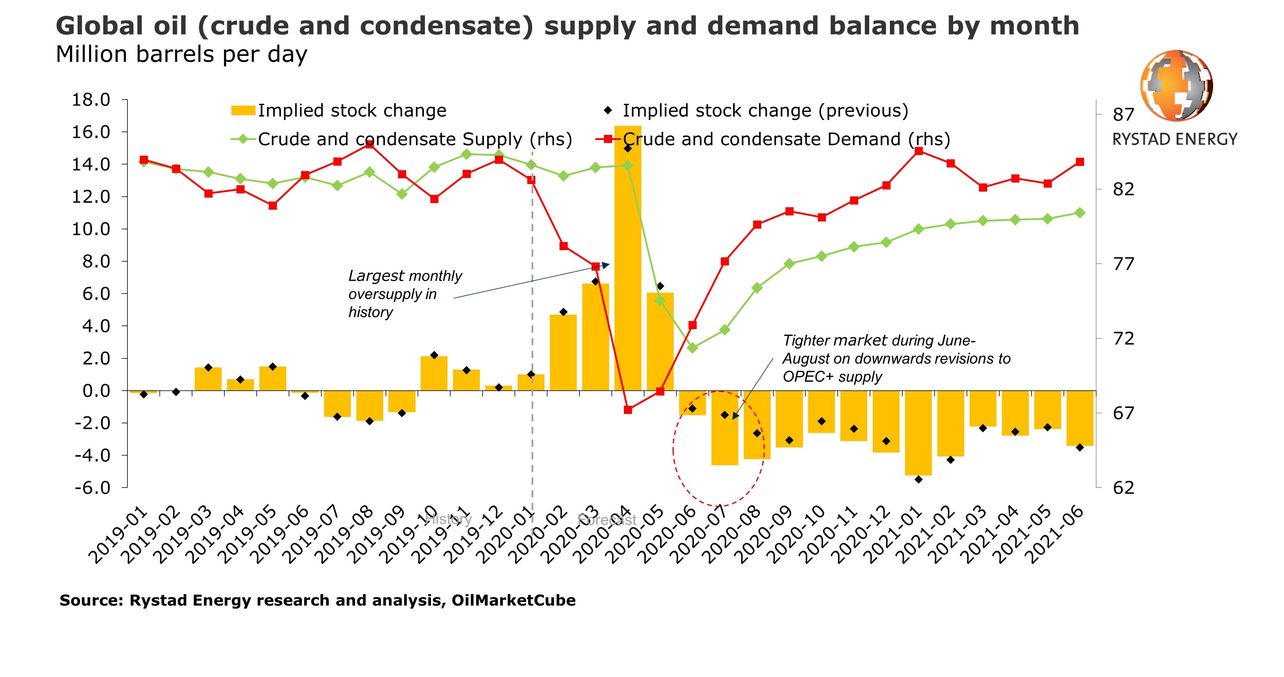 Prognoza popytu i podaży na ropę 2019-2021. Grafika: Rystad Energy