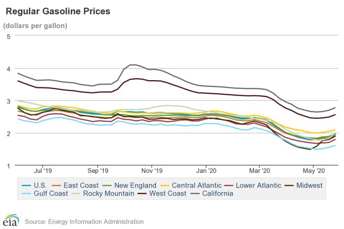 Ceny benzyny w USA. Grafika: EIA
