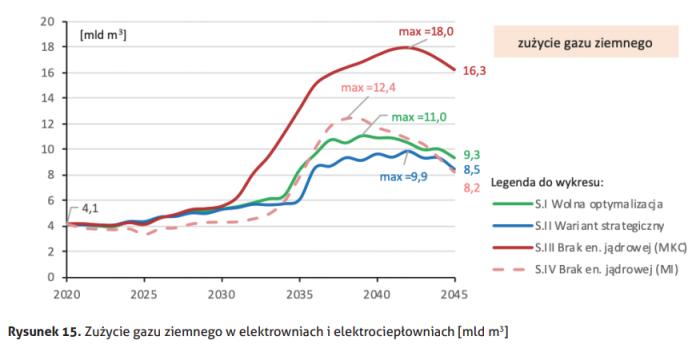 Zapotrzebowanie na gaz w Programie Polskiej Energetyki Jądrowej. Grafika: Ministerstwo klimatu