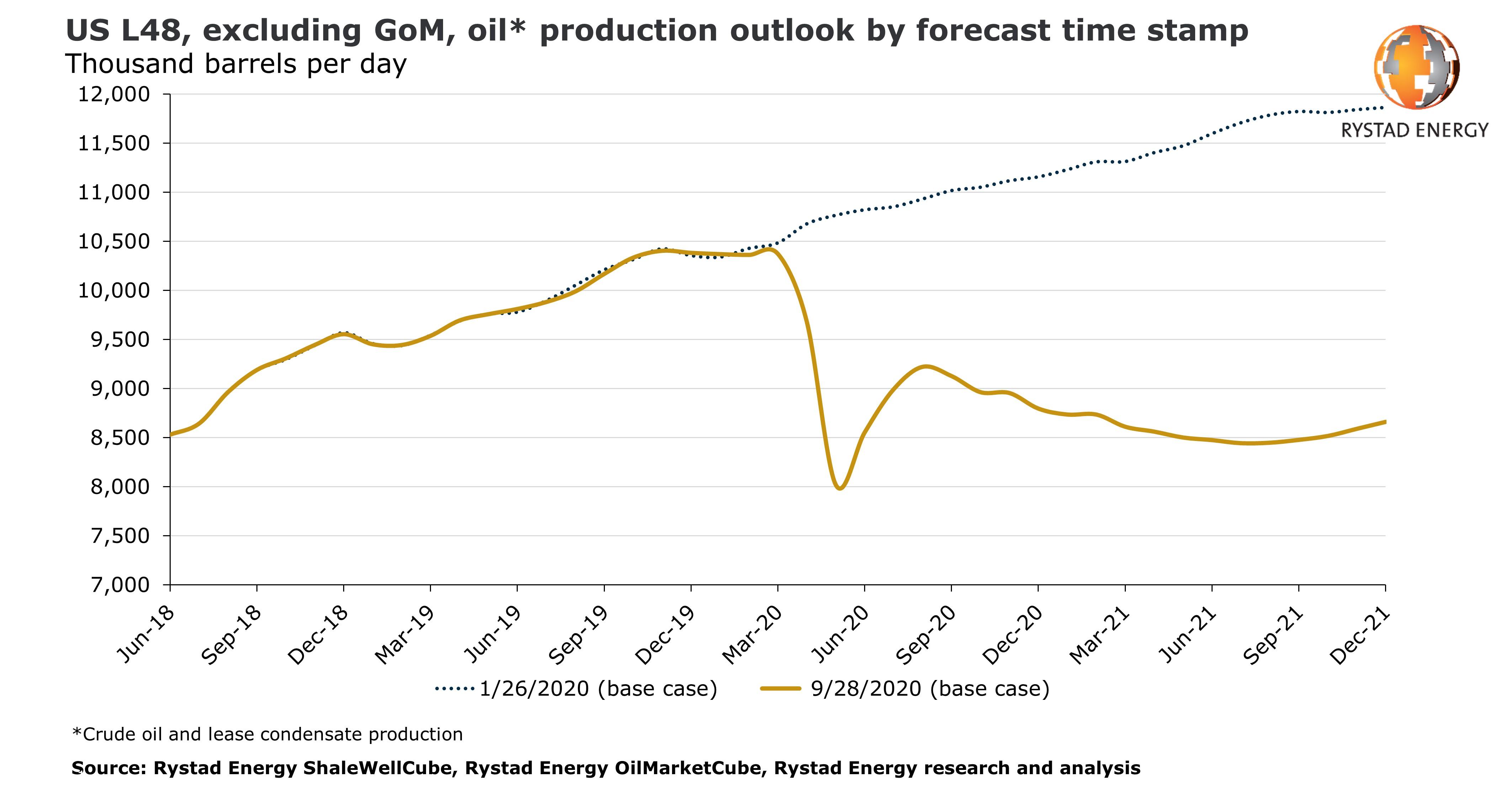 Prognoza wydobycia ropy w USA. Grafika: Rystad Energy