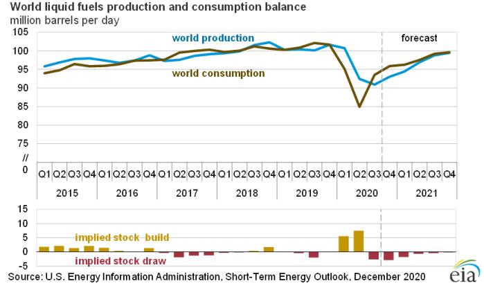 Prognoza zapotrzebowania na paliwa na świecie. Grafika: EIA
