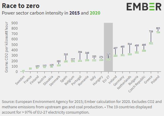 Intensywność węglowa w Europie. Grafika: Ember